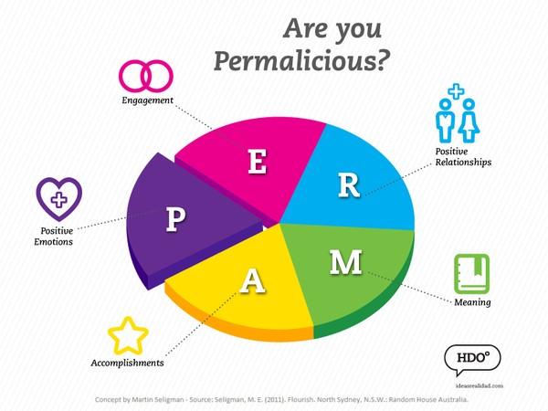 permalicious
